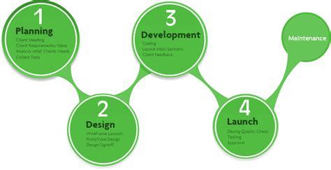 html design steps website design website design process website design