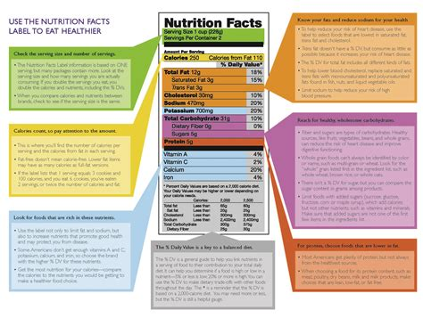 nutrition diagram how to read food labels dr s