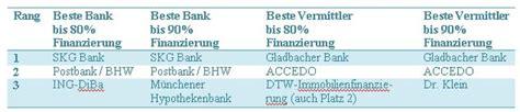 was ist ein kfw darlehen immobilienfinanzierung mit der kfw die beste bank f 252 r
