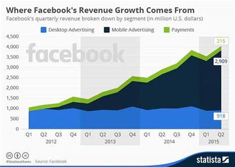 fb revenue the 2016 facebook stock price and investing tips