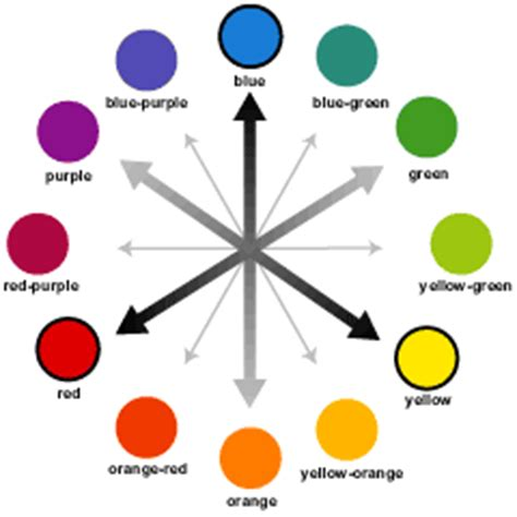 best contrasting colors your dyed hair and the color wheel