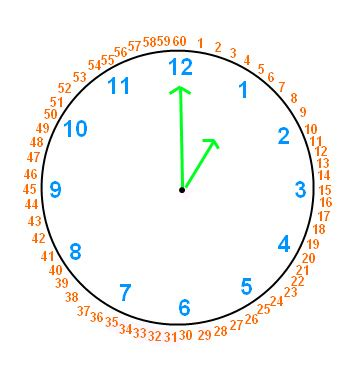 telling time and reading clock hands wyzant resources