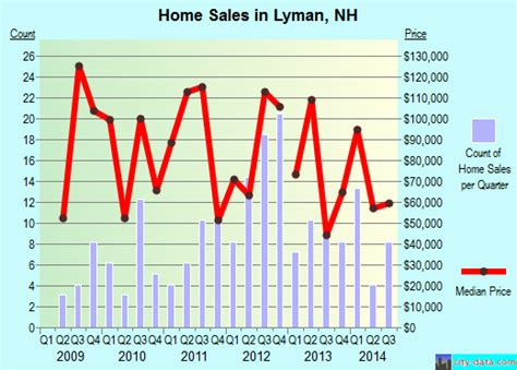 lyman new hshire nh 03585 profile population maps