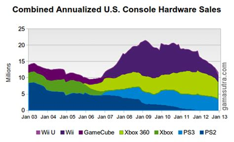 console sales gamasutra u s hardware in 2012 winners