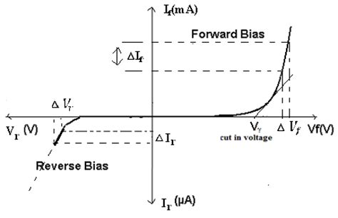 pn junction diode forward bias experiment electronic devices and circuits lab notes forward bias characteristics of pn junction