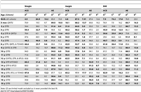 chart for men by height weight age chart