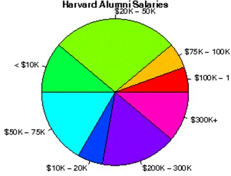 Harvard Mba Salary After 5 Years by Harvard Studentsreview Alumni College