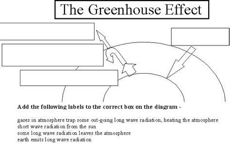 Greenhouse Effect Worksheet High School by Greenhouse Effect Diagram Worksheet School Resources