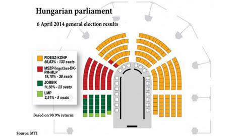 fidesz would won 60 of seats in parliament but for