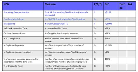 key performance indicators template kpi spreadsheet template spreadsheet templates for busines