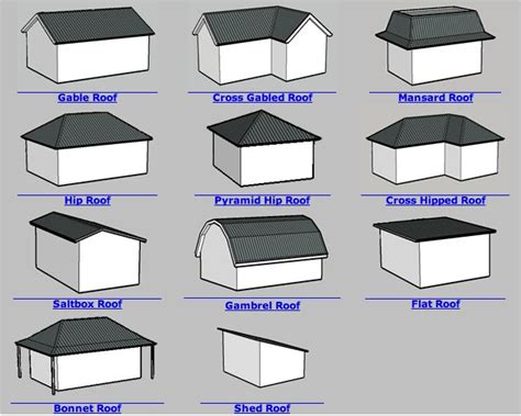 Different Roof Shapes 1000 Images About Home Inspection Education On