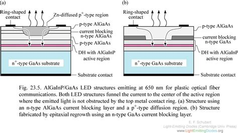 light emitting diodes by band structure engineering lightemittingdiodes org chapter 23