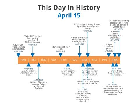 history timeline template pictures to pin on pinterest