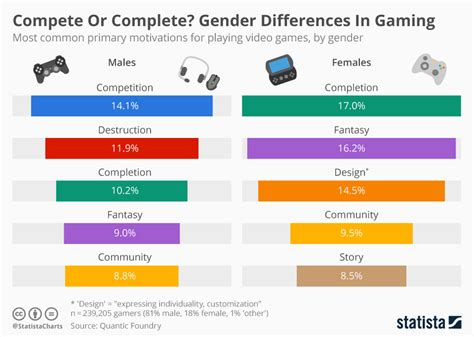 chart compete or complete gender differences in gaming statista