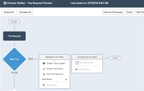 salesforce professional edition workflow process builder now included in professional edition