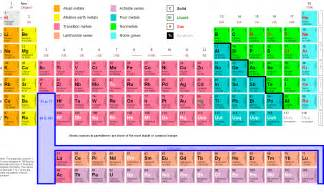 What Is The Table Of Elements Gphysics Net