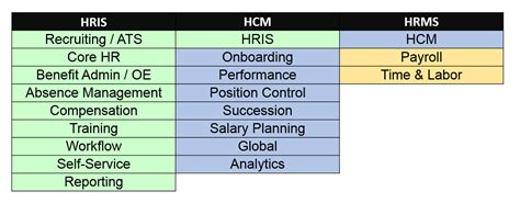 Ms Vs Mba Information Systems by Types Of Hris Systems Hris Vs Hcm Vs Hrms