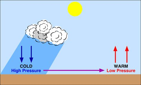 How Is Wind Created Diagram 7 n forces acting to create wind