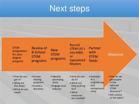 Stem Mba Programs In by Do Business Schools A In Stem Education