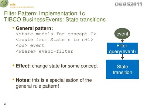 ignore pattern rule epts debs2011 event processing reference architecture and