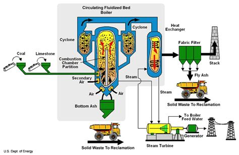 power plant boiler diagram amrclearinghouse org burning waste coal in cfb power