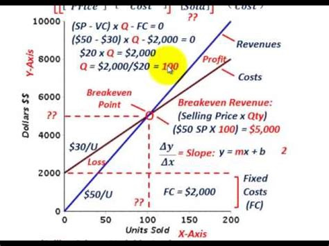 cost volume profit graph excel template excel line graph even point how to do even