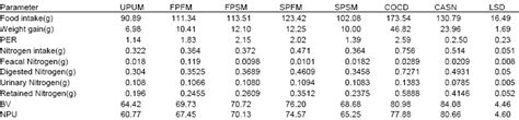 protein efficiency ratio development and evaluation of weaning foods from pigeon