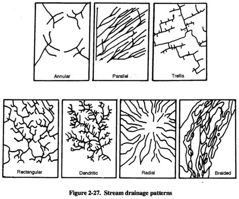 drainage pattern and types types of drainage patterns pictures to pin on pinterest