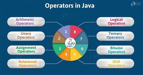 java operators tutorial types  operators  java