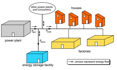 power factor correction national grid grid energy storage