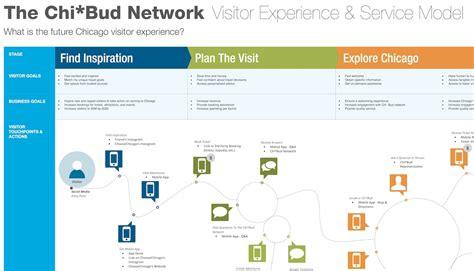 Customer Journey Map Service Blueprint Template St Customer Journey Map Visio Template