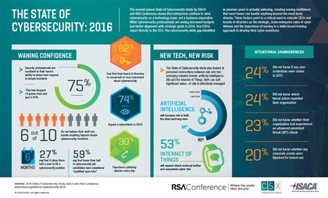 national sample survey reports survey 82 of boards are concerned about cybersecurity