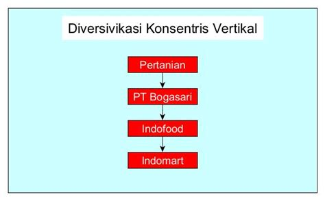 pengertian layout fasilitas produk pengertian diversifikasi produk juga jenis tujuan dan