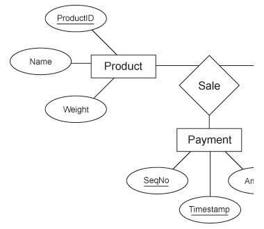 1.4.05. basic er diagram | lightenna