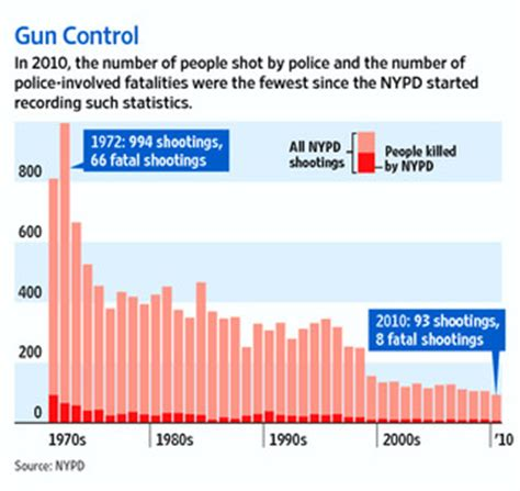 shootings by nypd strike all time low wsj