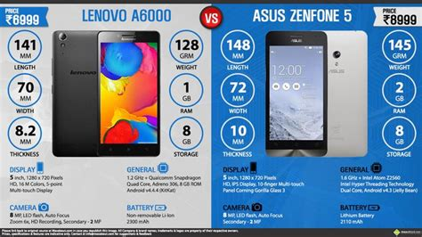 Lenovo A6000 Vs Asus 17 best images about maxabout mobiles on in india samsung and dual sim