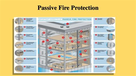 Electrical Floor Plan fire protection systems unit i