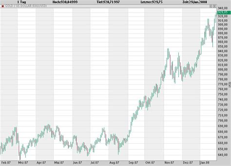 goldverkauf bank bester goldpreis comdirect hotline