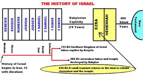 the christian world around the new testament books testament history chart testament prophets