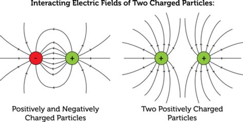 Charge Of A Proton Coulombs by What Is The Electric Charge Of A Proton Electrostatics