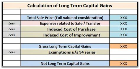 how long is the term for house of representatives how to save capital gains tax on sale of plot flat house