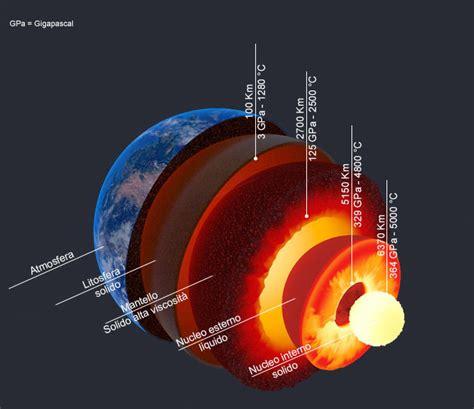 nucleo interno della terra i moti convettivi mantello il motore della terra