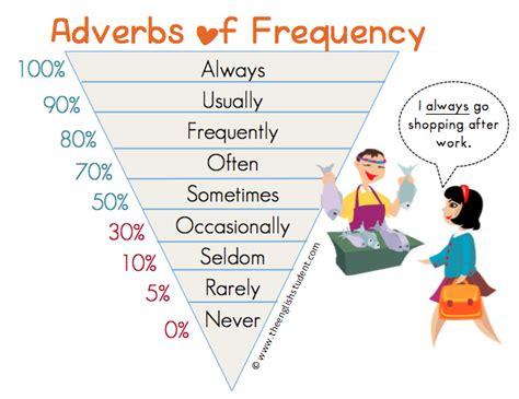 preguntas y respuestas con how often adverbs frequency adverbios de frecuencia aprendo ingl 233 s
