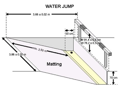 jump diagram steeplechase is the coolest olympic event you ve never
