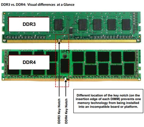 Ram Ddr3 Dan Ddr4 The World S Catalog Of Ideas