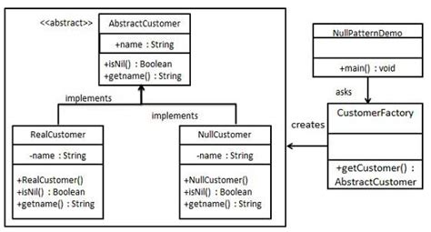 design pattern class name design patterns null object pattern
