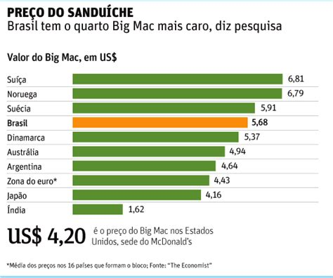 bid prices flavors of brazil brazil s rank in the big mac index