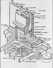 principles of construction practice