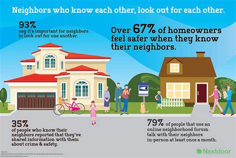 Home Design App Neighbours by Nextdoor Social Media Website Binds Milwaukee