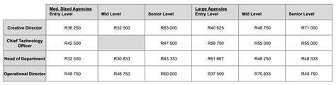 Unit Salary by Insightful Digital Marketing Communication Salary Survey Published Mail